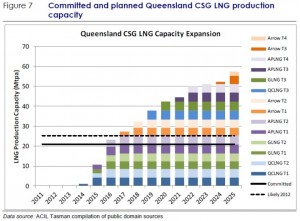 Coals Seem Gas capacity Gladstone