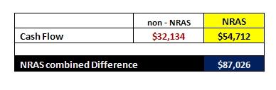 $110,000 NRAS Tax Credits