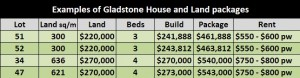 House and Land Packages in Gladstone