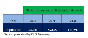 Population growth in Gladstone